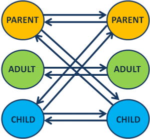 Transactional analysis and art therapy